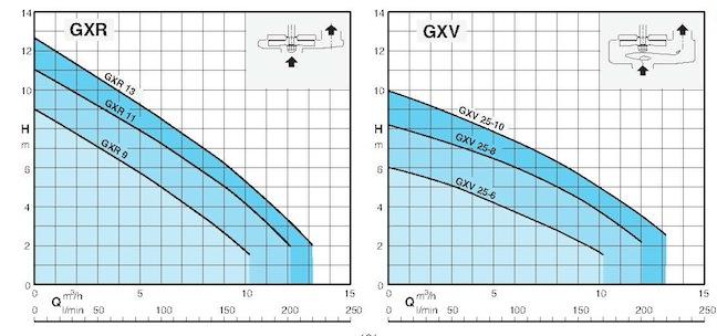 Область применения насосов CALPEDA GXR, GXV