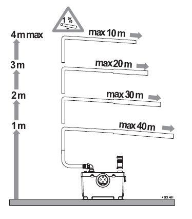 Диаграмма распределение напора по вертикали и горизонтали